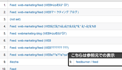 Google Analyticsに表示されるFeedburnerからの流入