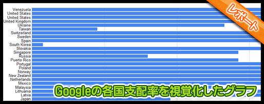Googleの各国支配率を視覚化したグラフ