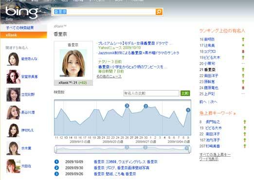 芸能人の検索数 人気トレンドグラフ