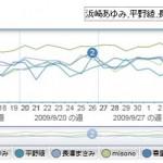 Bing xRank で芸能人の検索人気トレンドを比較 人気ランキングもあり