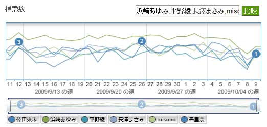 芸能人の検索数 人気度比較グラフ