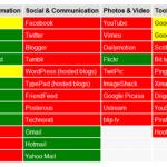 中国で閲覧禁止されているサイトを視覚化した「WhatBlocked」