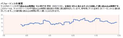 サイト パフォーマンスのグラフ