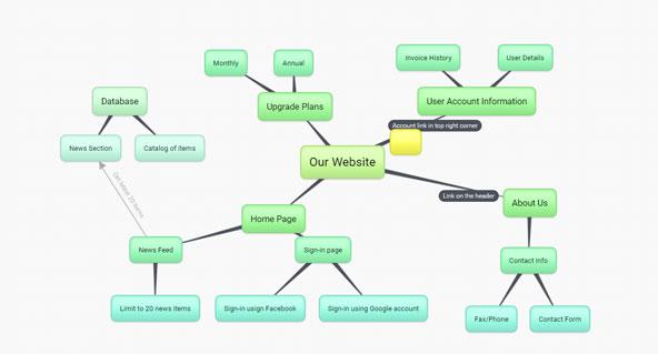 bubbl.usで作成したマインドマップ。ウェブアプリにもかかわらず、動きが軽快。ただ、昔のほうが軽快でよかったような。