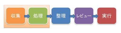 GTDの5つのステップ