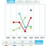 無料の健康系iPhoneアプリ「血圧おやじの健康帳」を使ってみた