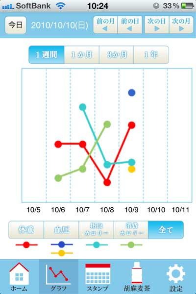 体重や血圧の遷移グラフ