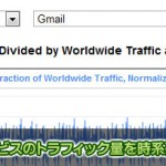 GmailやYouTubeなどGoogle各種サービスのトラフィック量をグラフで見られる「Transparency Report – Traffic」