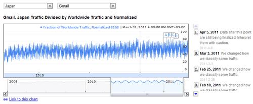 Gmailのトラフィック量