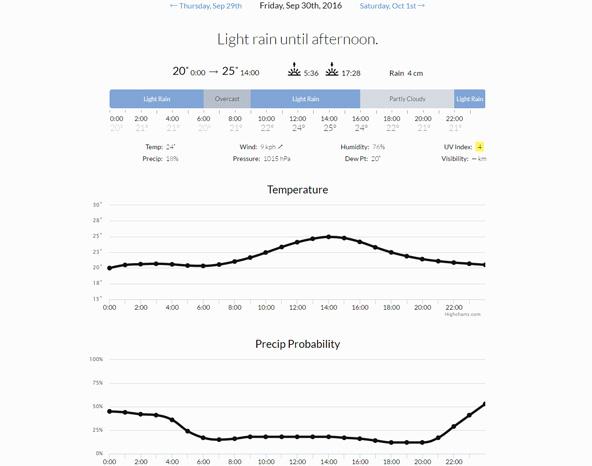 各項目の時間帯別予報を見られる天気予報ページ。