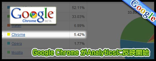 google chrome がGoogle analyticsに正式反映
