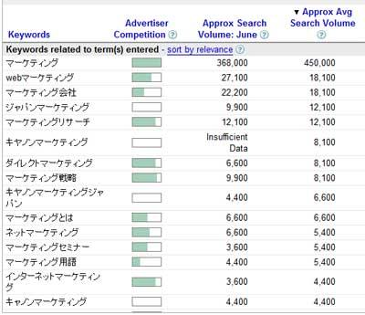 googleキーワードツールでの検索数
