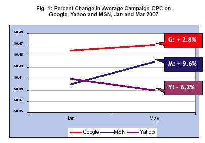 Yahooのみクリックあたりのコストが下がっている