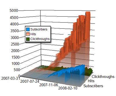 rss-feed-graph-2.jpg
