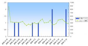 YouTube Inshightのサンプルグラフ