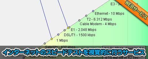 インターネットのスピードテストを視覚的に行うサービス